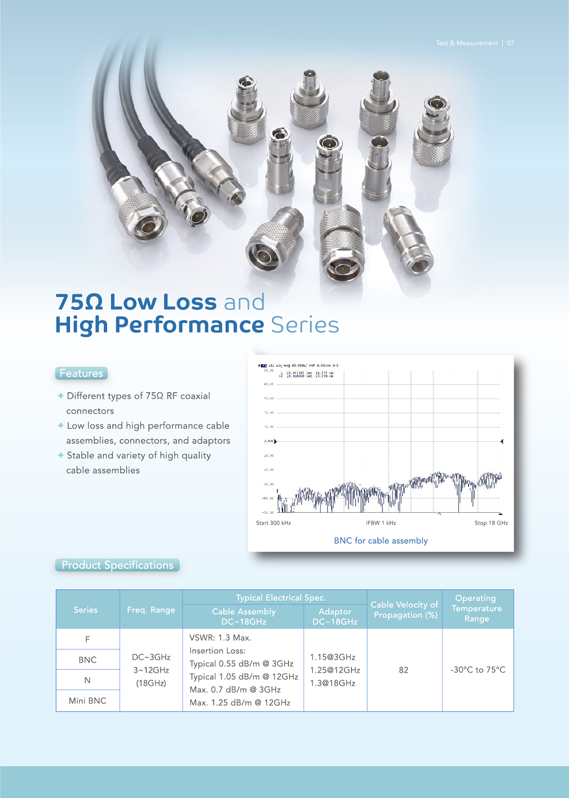 75Ω Low Loss and High Performance Series